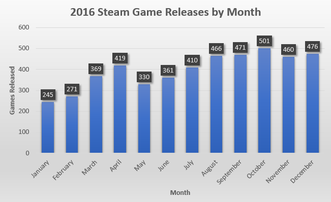 2016SteamReleases