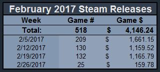 Februrary 2017 Steam Releases